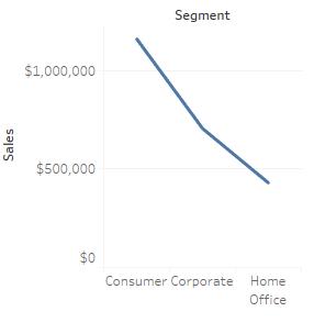 Gráfico de línea mal usado